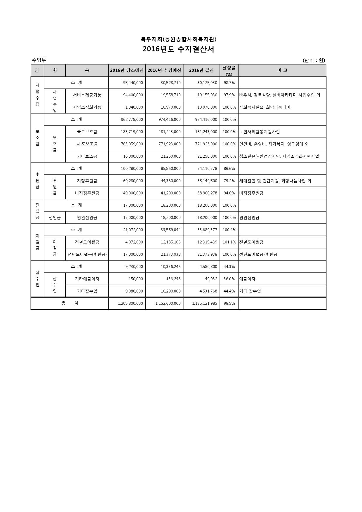 2016년-총회자료(홈페이지게재)-18.jpg